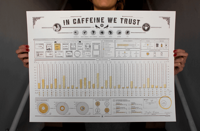 in caffeine we trust