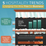 5 Hospitality Trends – Changing The Way You Do Business