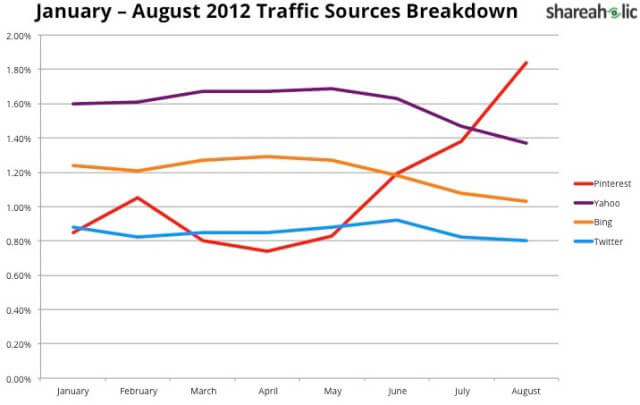 pinterest traffic graph