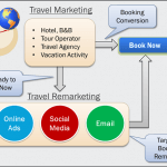 Second Chance Conversion with Travel Remarketing