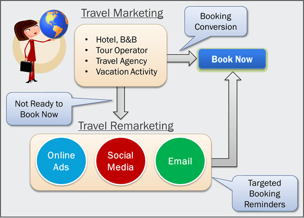 Travel-Remarketing-Booking-Reminders