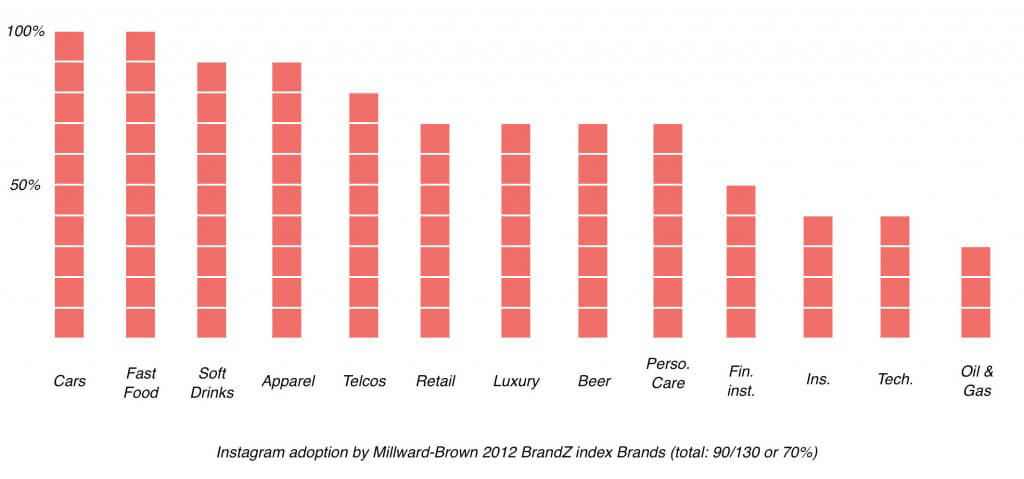 Instagram adoption by brands of the Millward-Brown Brandz Index