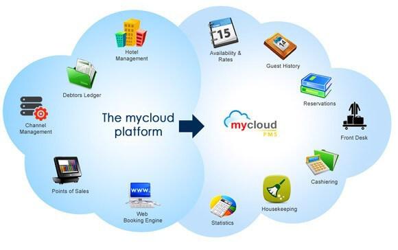 mycloud-PMS-platform