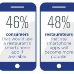 Smart Restaurants and Technology