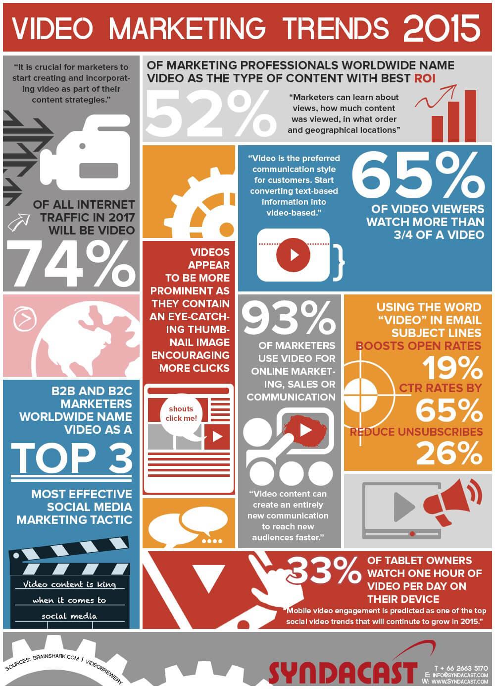 video-marketing-2015 (1)