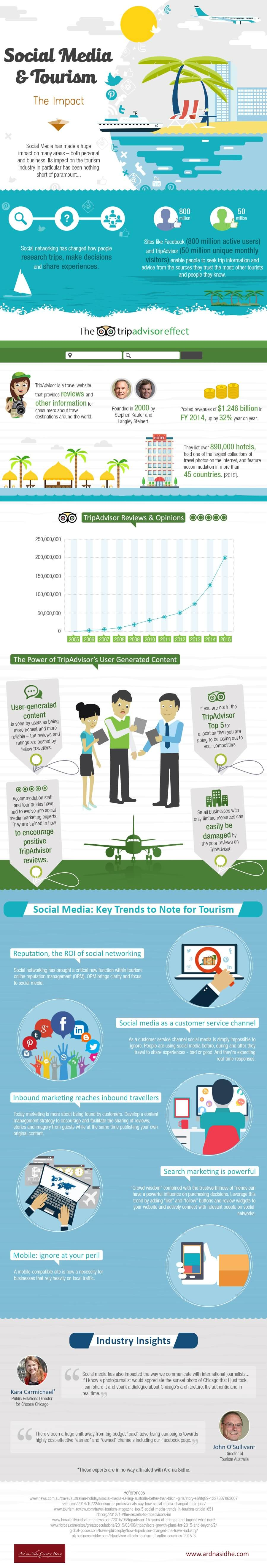 social-media-and-tourism