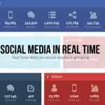 Social Media in Real Time [Interactive Infographic]