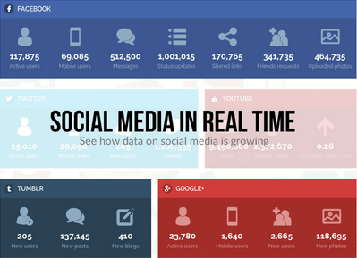 social-media-in-real-time
