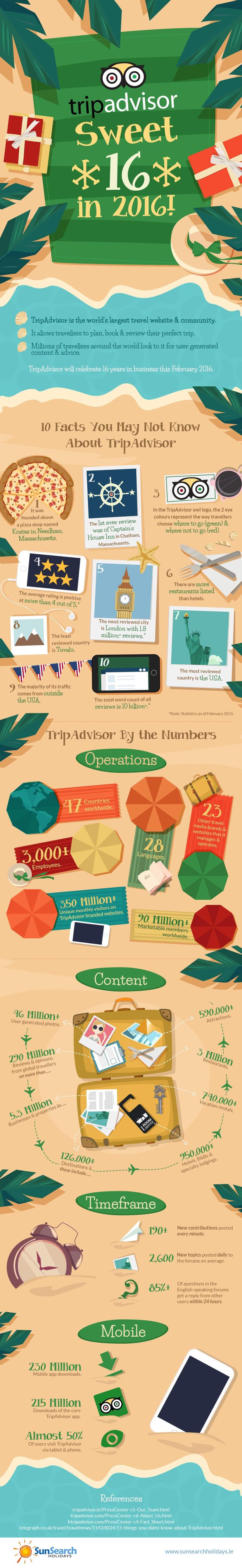 tripadvisor-sweet-16-in-2016-infographic