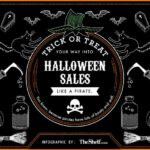 The Business of Halloween [Infographic]